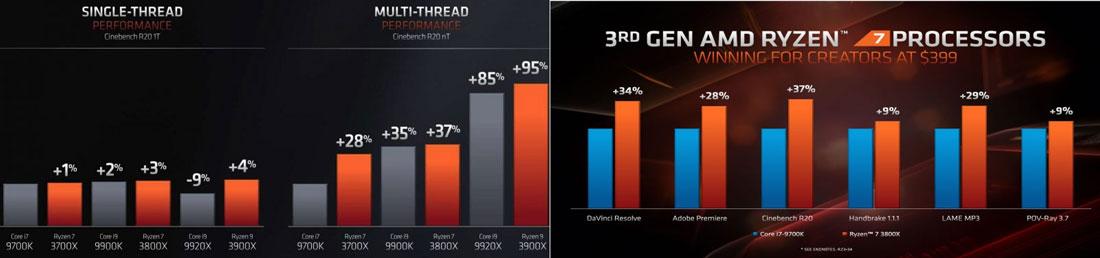 So sánh hiệu suất của CPU Intel với AMD