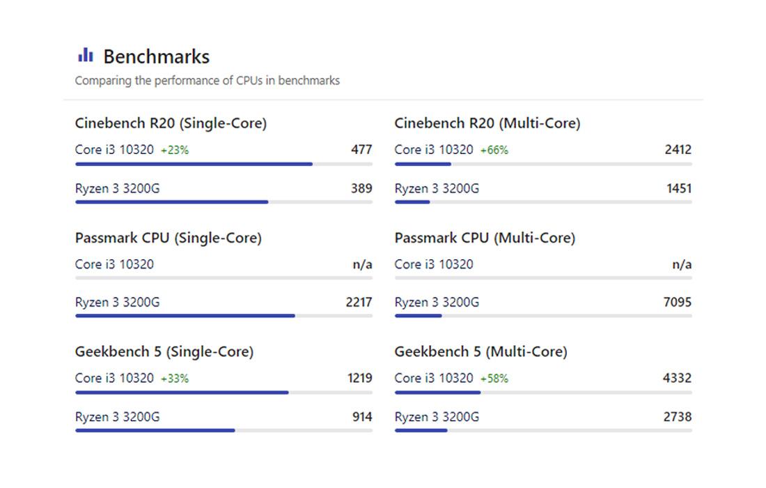 Core i3 10320 vs Ryzen 3 3200G