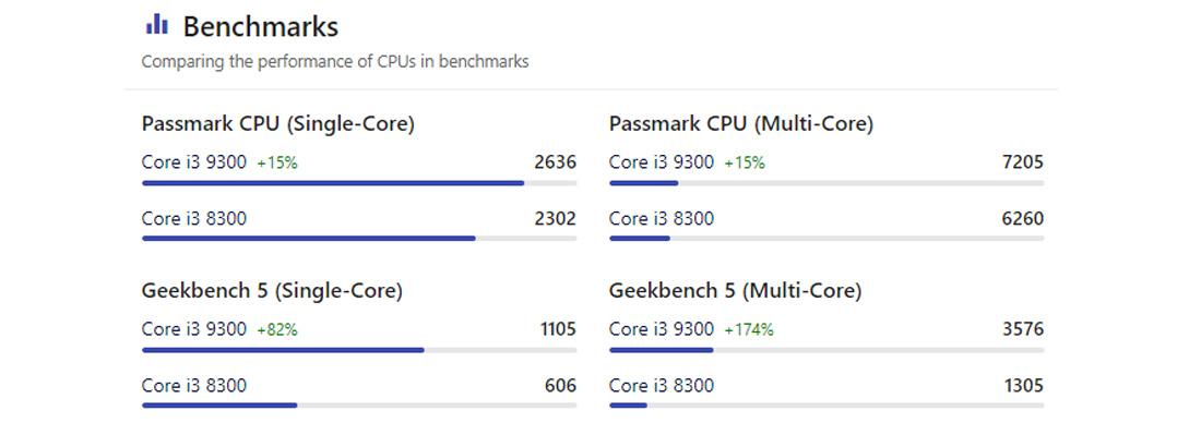 Core i3 9300 vs Core i3 8300