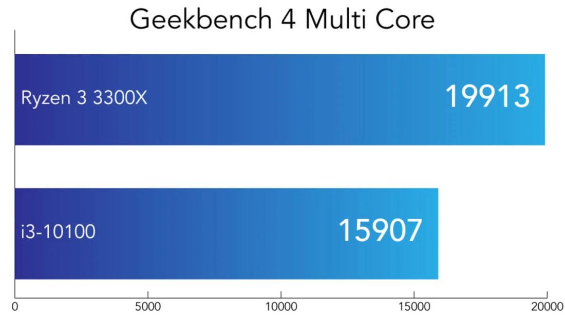 Core i3 10100F vs Ryzen 3 3300X