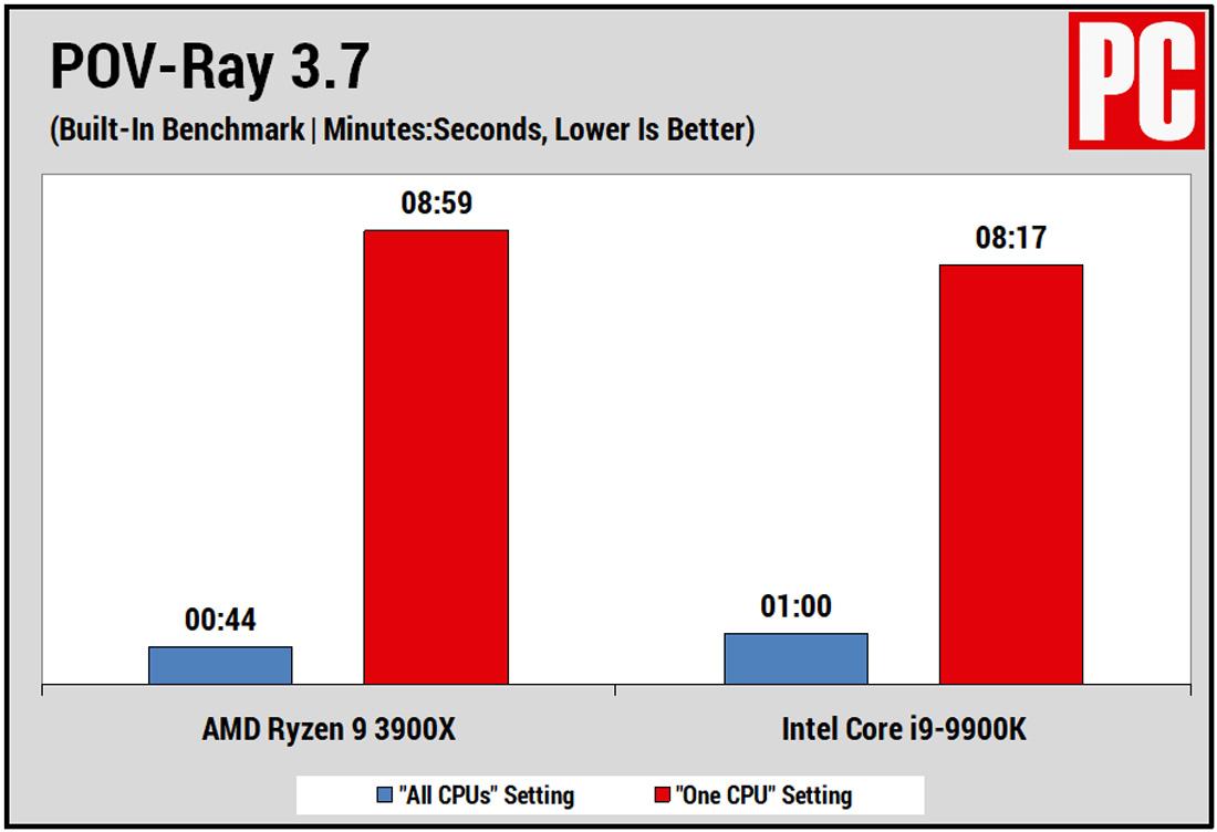 Core i9 9900K vs Ryzen 9 3900X