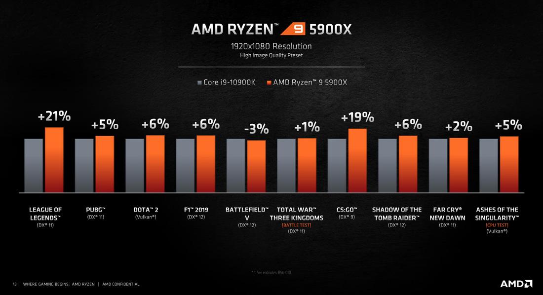 Core i9 vs Ryzen 9