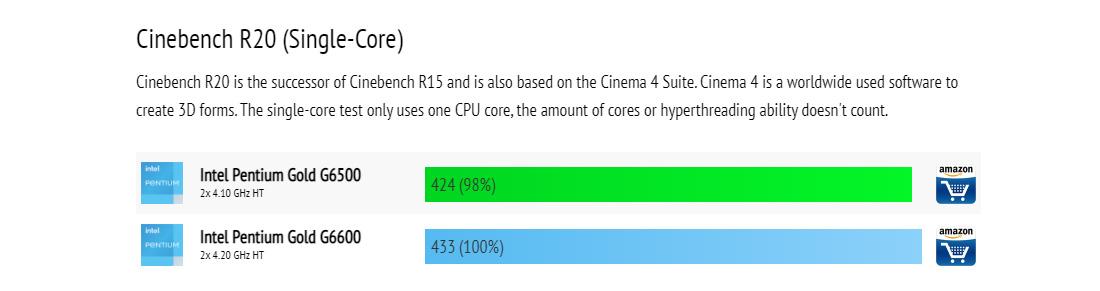 các dòng chip Intel Pentium 2020