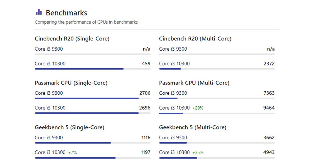 Core i3 10300 vs Core i3 9300