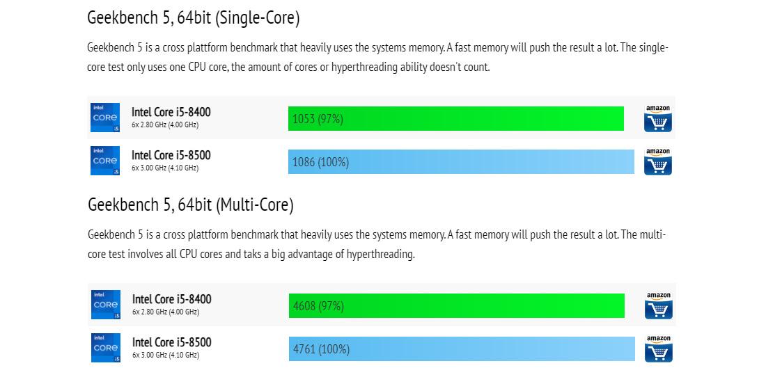 Core i5 8500 vs Core i5 8400