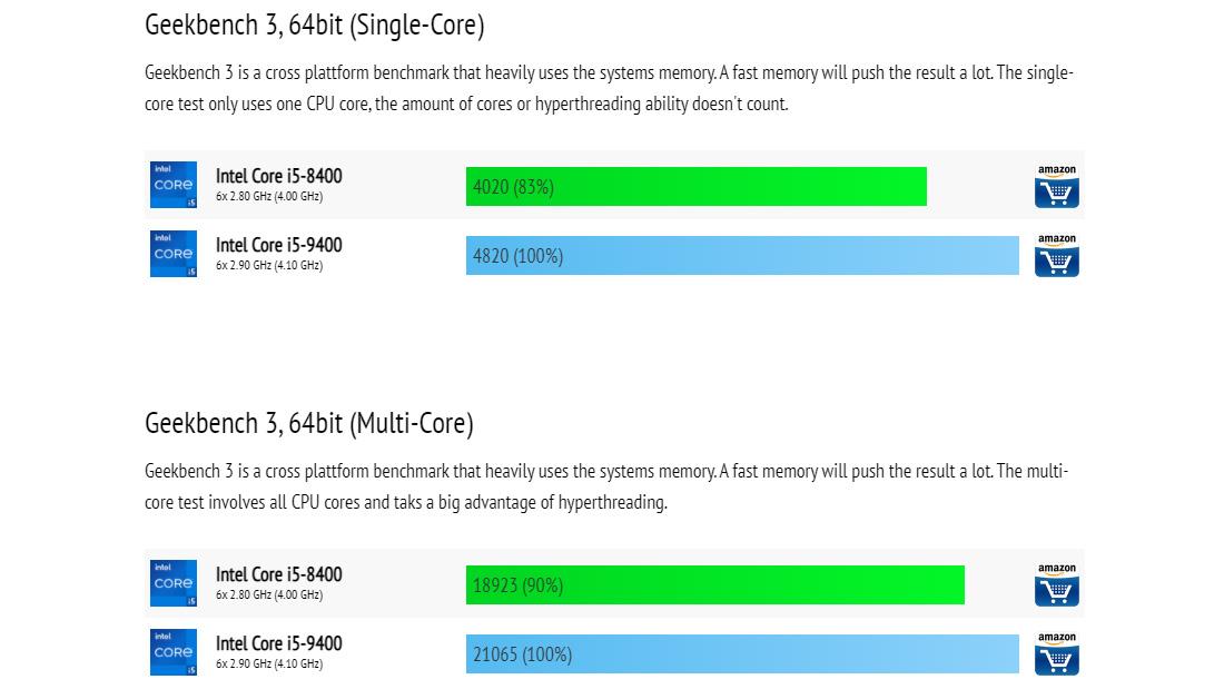 Core i5 9400 vs Core i5 8400
