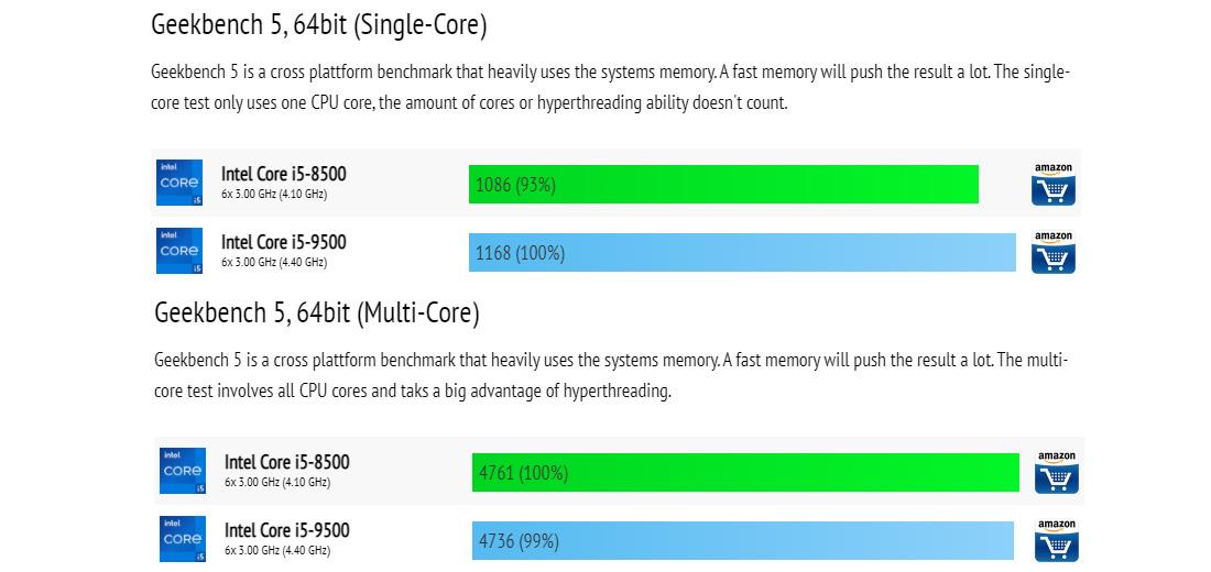 Core i5 9500 vs Core i5 8500