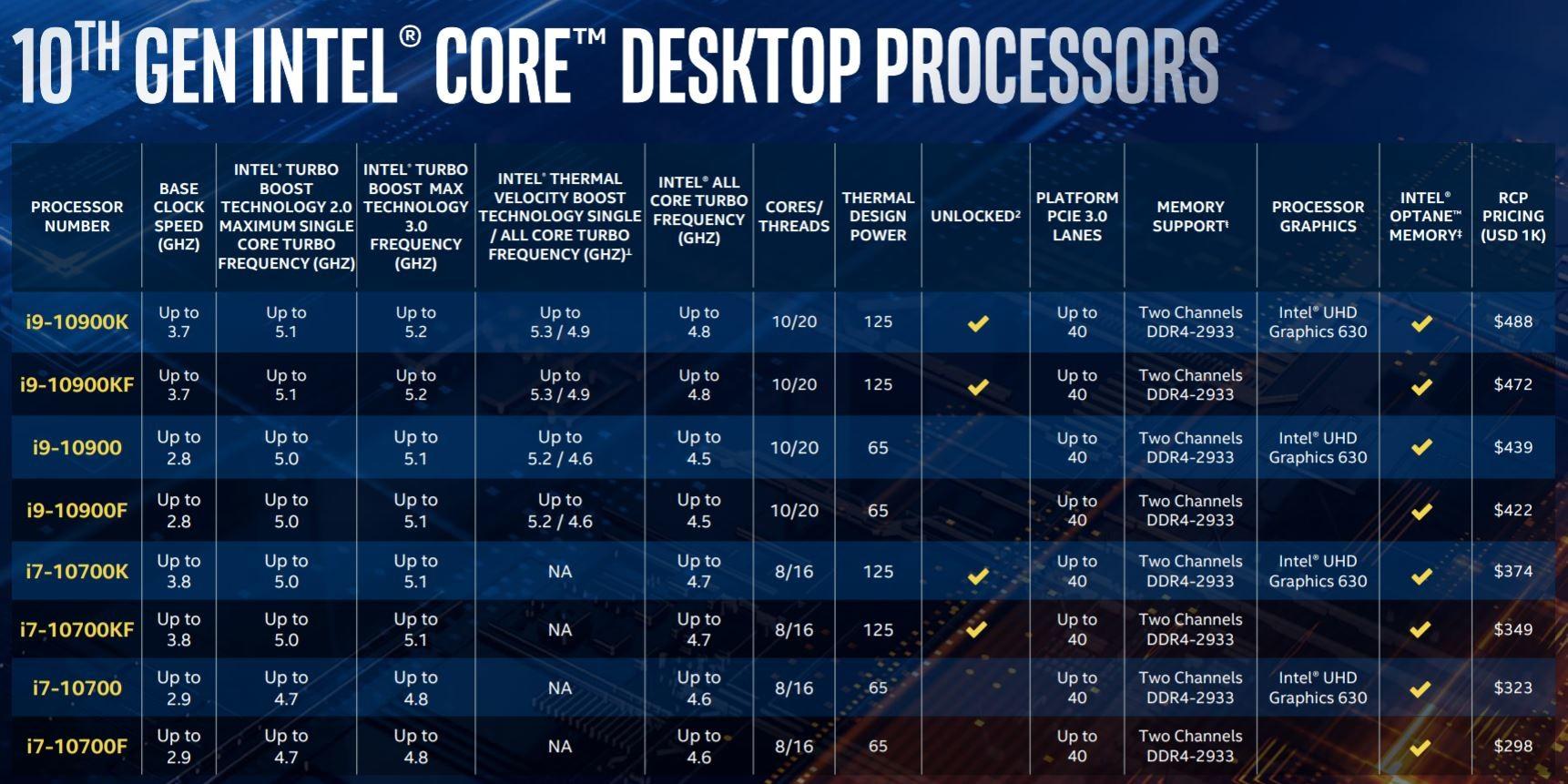 CPU intel thế hệ 10